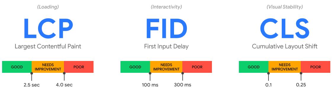 Core Web Vitals: Mobiel First Site Speed Measurements